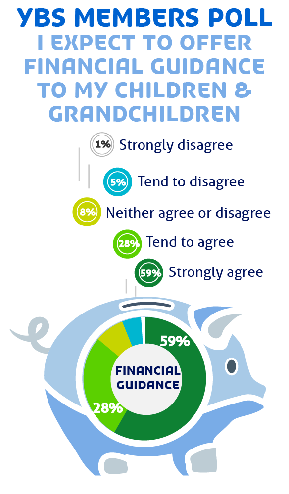 YBS members poll - 87% expect to pass on financial guidance to their children/grandchildren